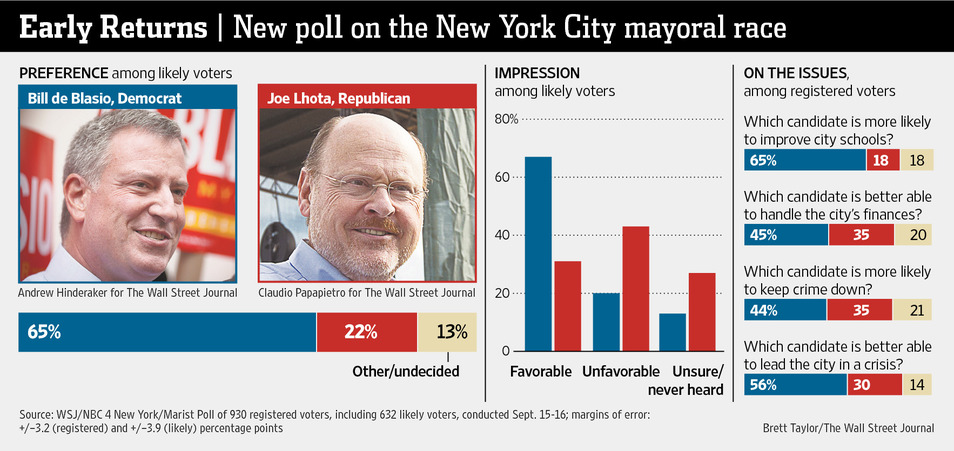 nyc mayor general poll
