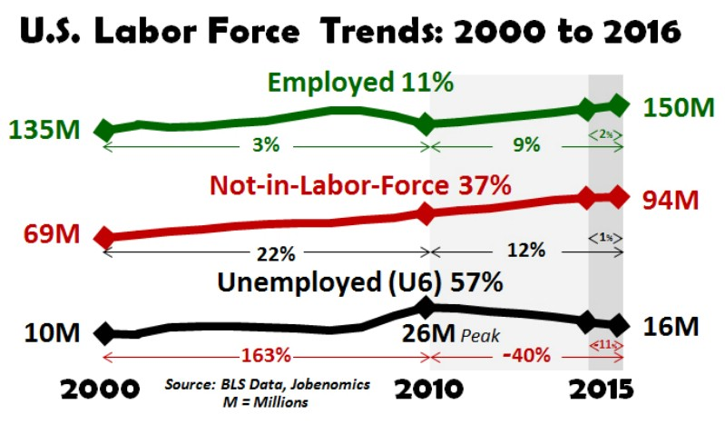 Fed Policy Isn't Luring More Americans To The Workforce Just Yet