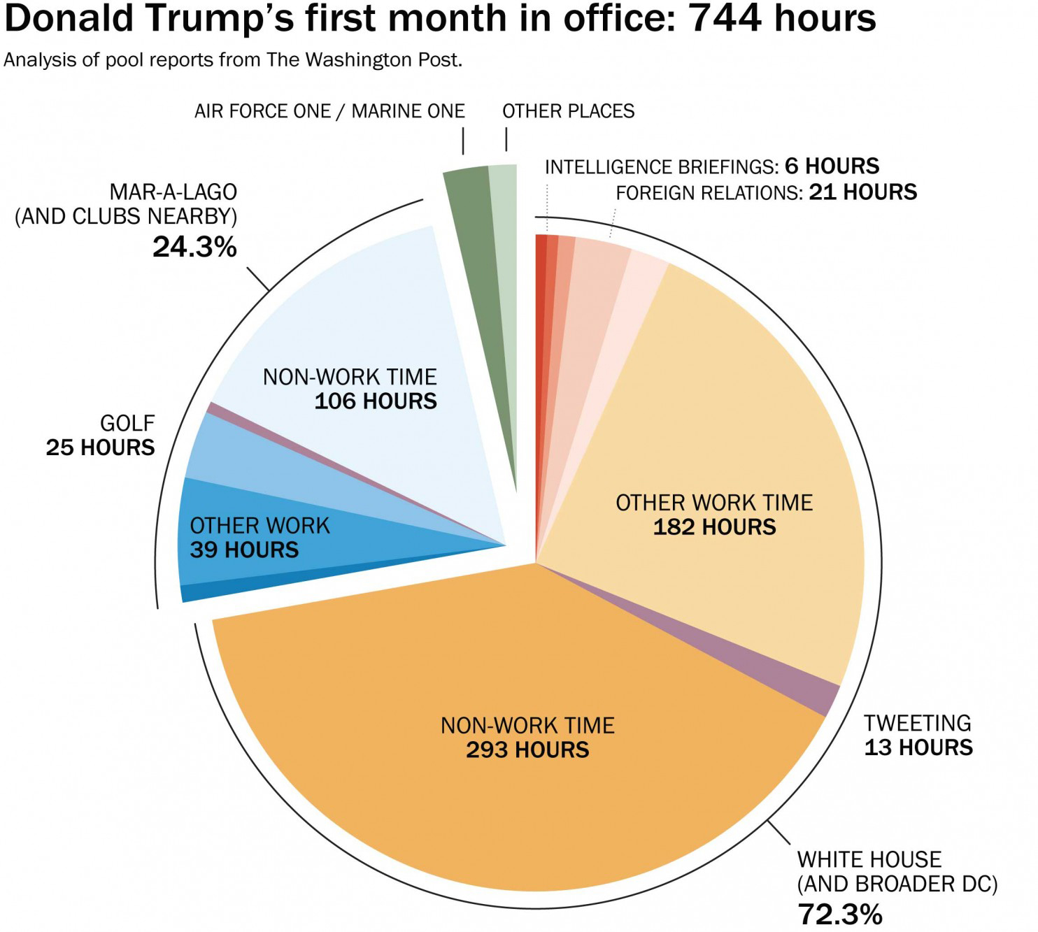How President Trump Spent His First Month In Office, By The Numbers